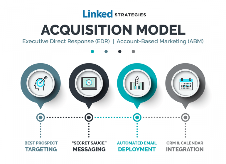 linked-strategies-lead-acquisition