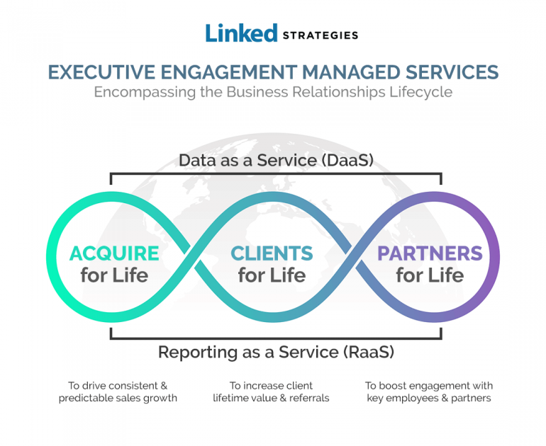 linked-strategies-managed-services-for-executive-engagement