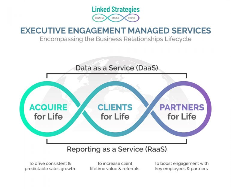 linked-strategies-managed-services-for-executive-engagement-1-770x630